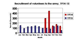 Recruitment stats