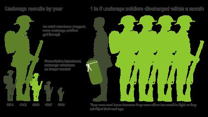 Underage Soldiers